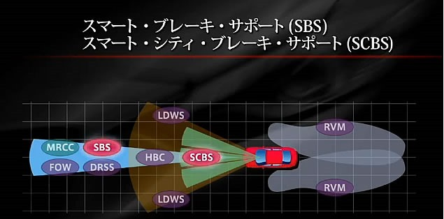 SBCS_SBS